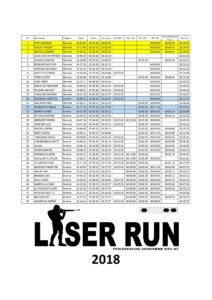 Résultats Laser Run 2018